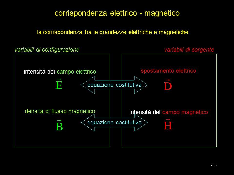 corrispondenza elettrico - magnetico