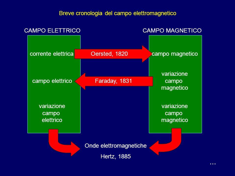 Breve cronologia del campo elettromagnetico