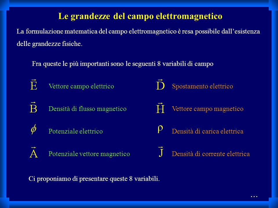 Le grandezze del campo elettromagnetico