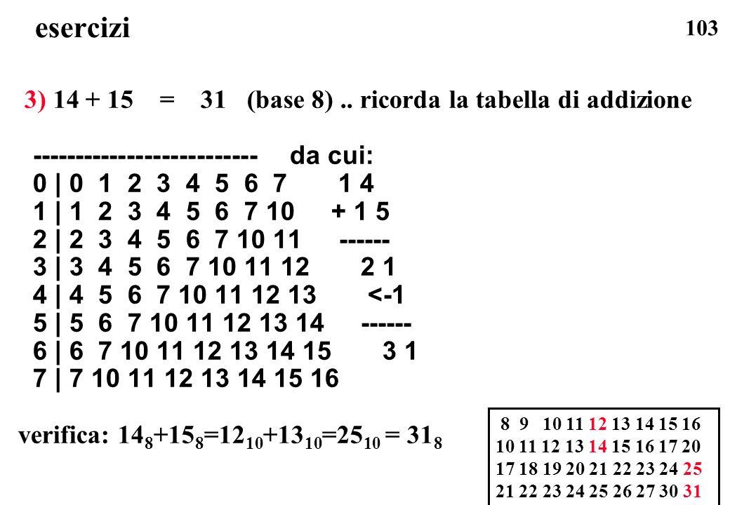 esercizi 3) 14 + 15 = 31 (base 8) .. ricorda la tabella di addizione