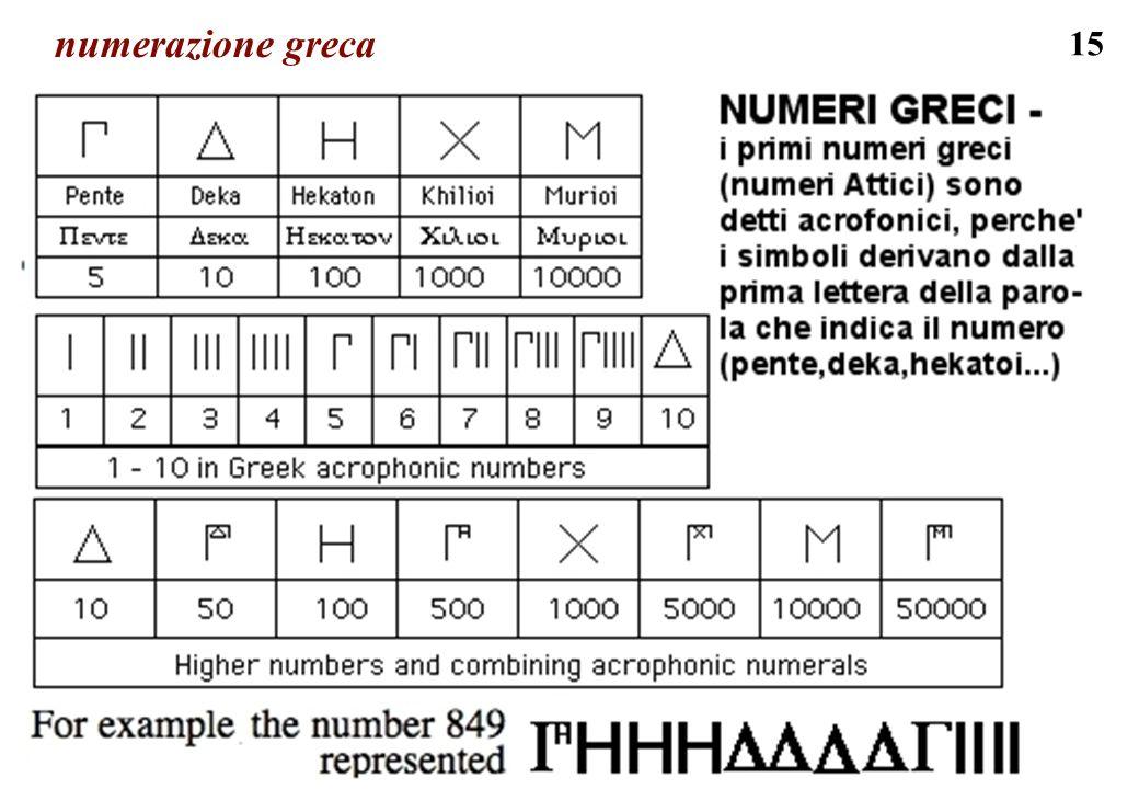 numerazione greca