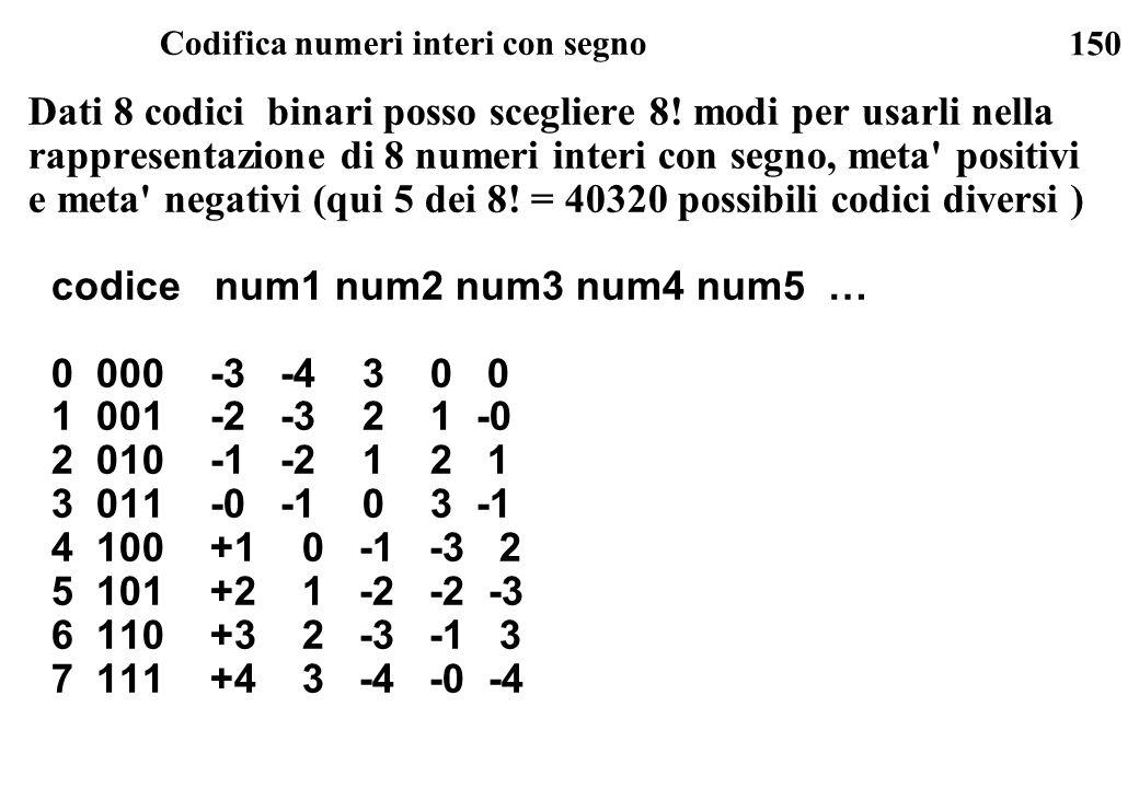 Codifica numeri interi con segno