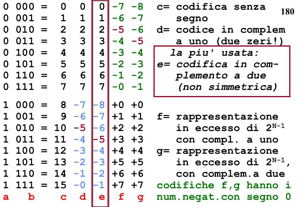 0 000 = 0 0 0 -7 -8 c= codifica senza 0 001 = 1 1 1 -6 -7 segno. 0 010 = 2 2 2 -5 -6 d= codice in complem.
