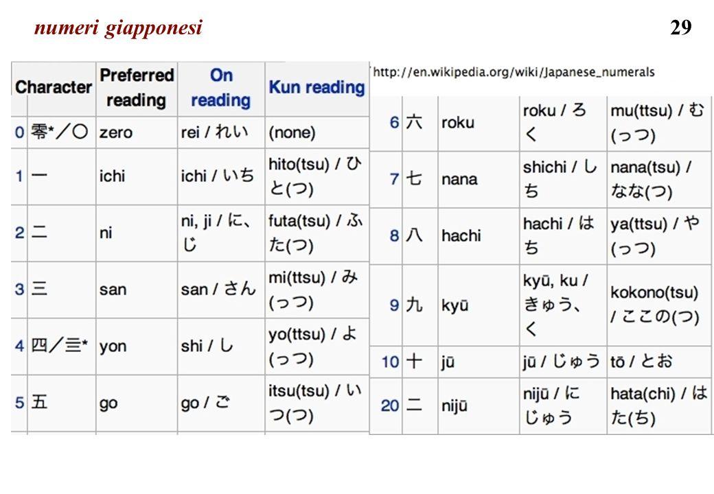 numeri giapponesi