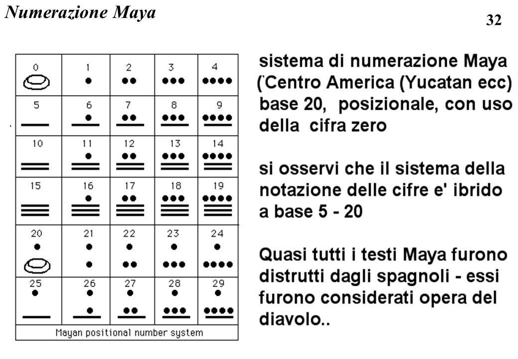 Numerazione Maya
