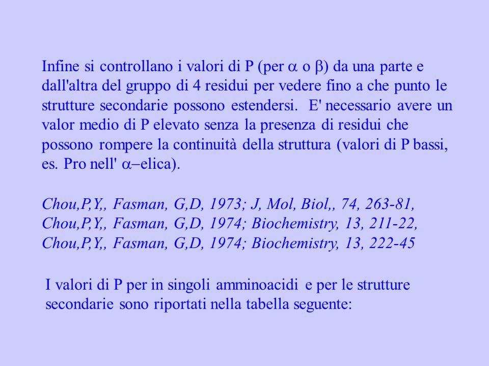 Infine si controllano i valori di P (per a o b) da una parte e dall altra del gruppo di 4 residui per vedere fino a che punto le strutture secondarie possono estendersi. E necessario avere un valor medio di P elevato senza la presenza di residui che possono rompere la continuità della struttura (valori di P bassi, es. Pro nell a-elica).
