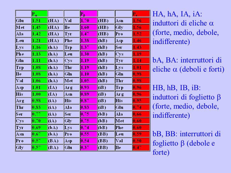 HA, hA, IA, iA: induttori di eliche a (forte, medio, debole, indifferente) bA, BA: interruttori di eliche a (deboli e forti) HB, hB, IB, iB: induttori di foglietto b (forte, medio, debole, indifferente) bB, BB: interruttori di foglietto b (debole e forte)