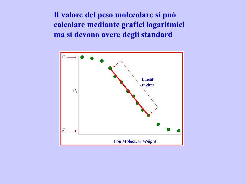 Il valore del peso molecolare si può calcolare mediante grafici logaritmici ma si devono avere degli standard