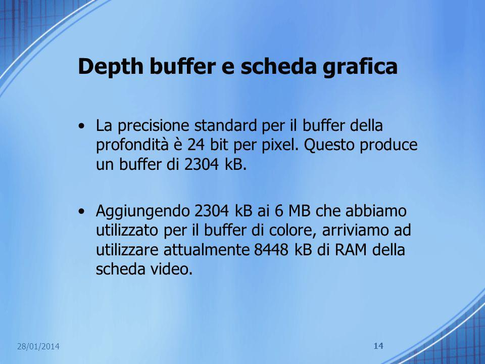 Depth buffer e scheda grafica