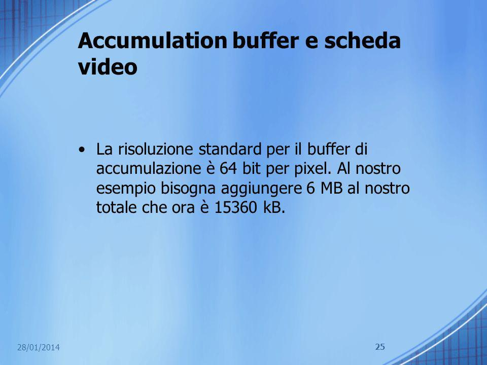 Accumulation buffer e scheda video
