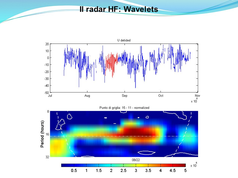Il radar HF: Wavelets