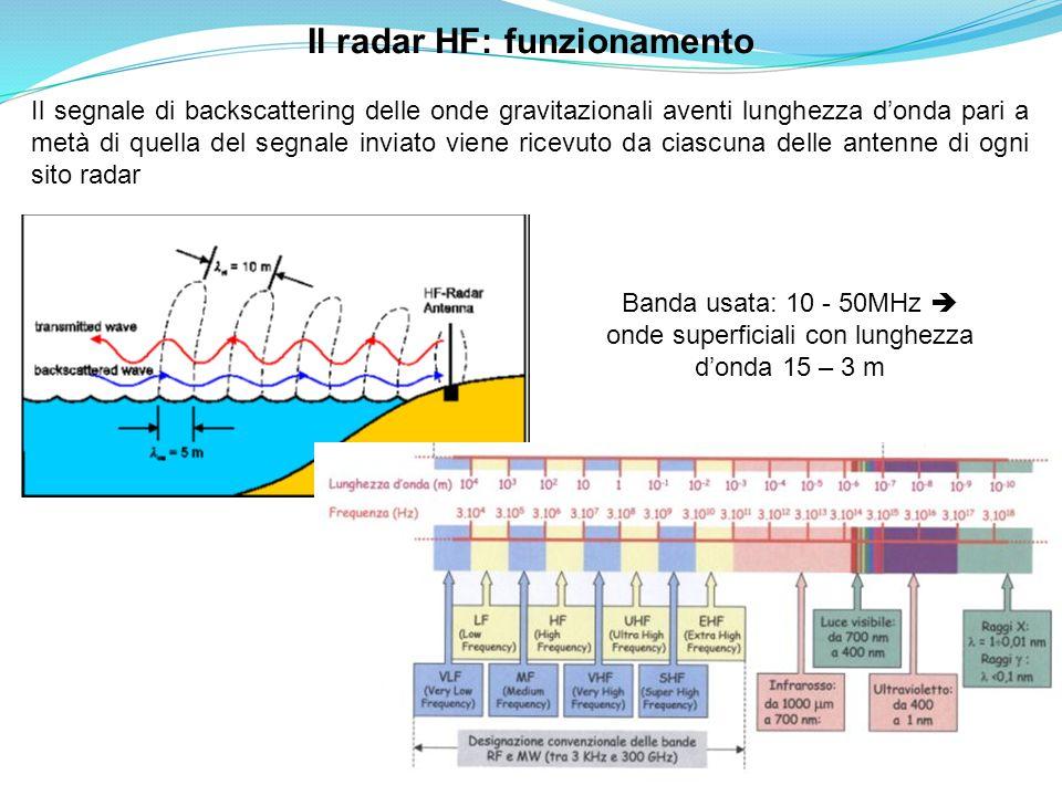 Il radar HF: funzionamento