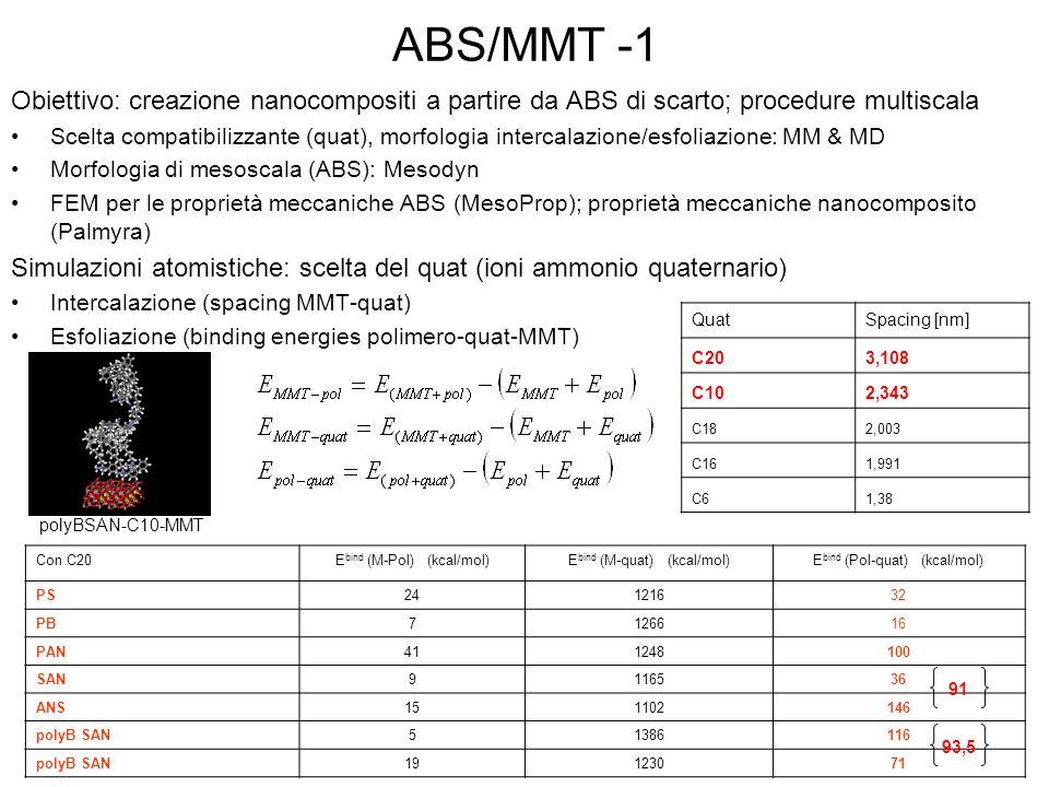 ABS/MMT -1 Obiettivo: creazione nanocompositi a partire da ABS di scarto; procedure multiscala.