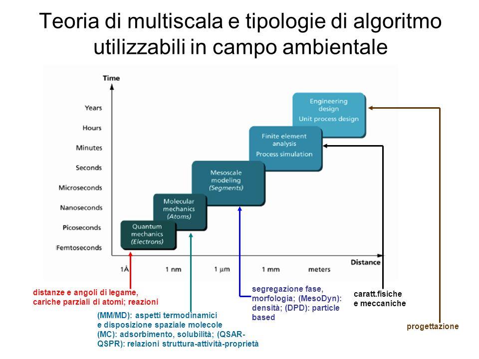 Teoria di multiscala e tipologie di algoritmo utilizzabili in campo ambientale