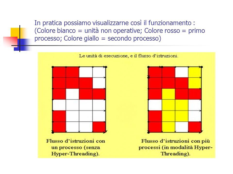 In pratica possiamo visualizzarne così il funzionamento : (Colore bianco = unità non operative; Colore rosso = primo processo; Colore giallo = secondo processo)
