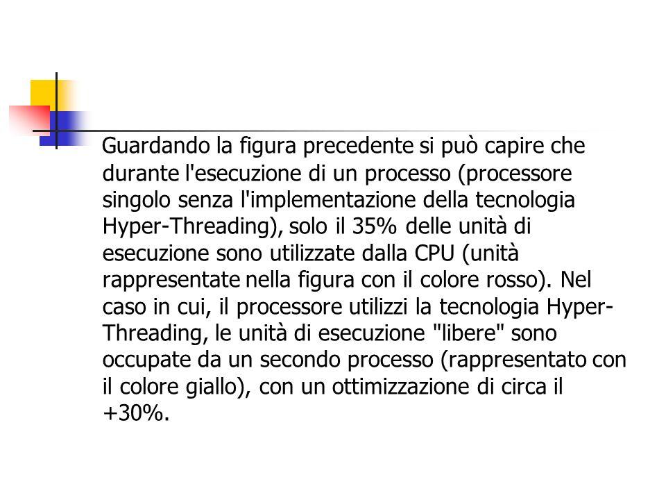 Guardando la figura precedente si può capire che durante l esecuzione di un processo (processore singolo senza l implementazione della tecnologia Hyper-Threading), solo il 35% delle unità di esecuzione sono utilizzate dalla CPU (unità rappresentate nella figura con il colore rosso).