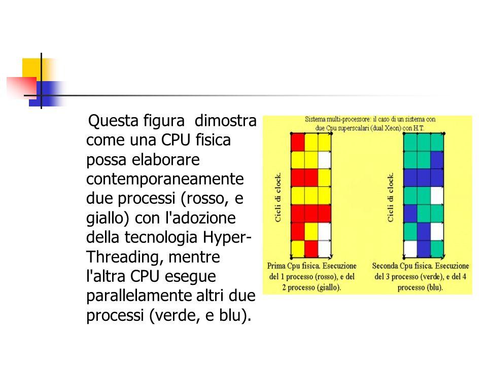 Questa figura dimostra come una CPU fisica possa elaborare contemporaneamente due processi (rosso, e giallo) con l adozione della tecnologia Hyper-Threading, mentre l altra CPU esegue parallelamente altri due processi (verde, e blu).