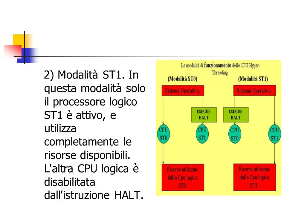 2) Modalità ST1.
