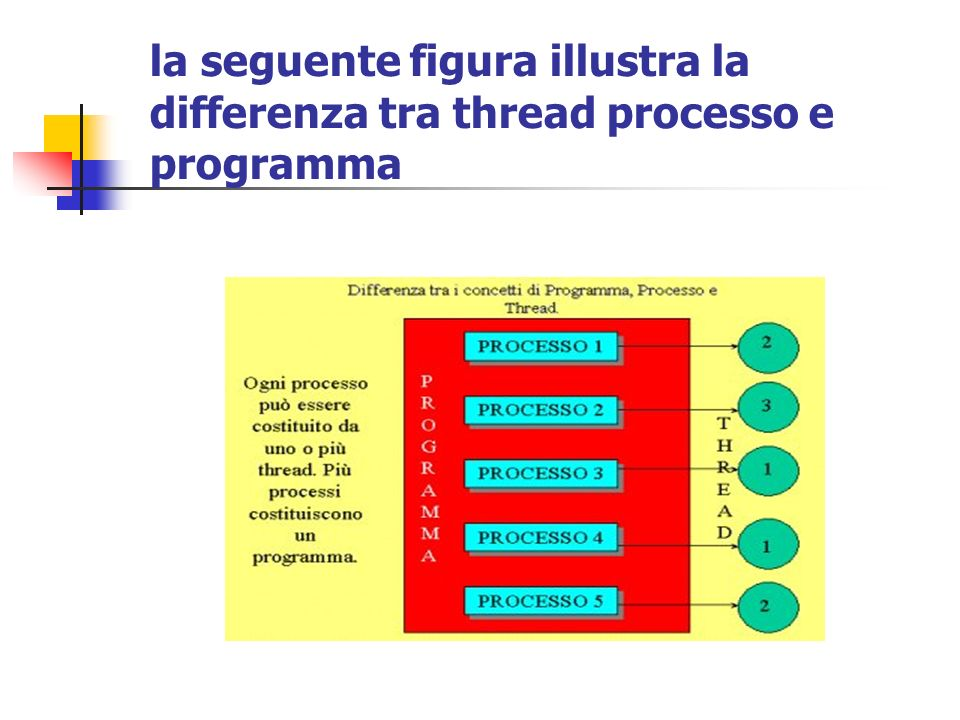 la seguente figura illustra la differenza tra thread processo e programma