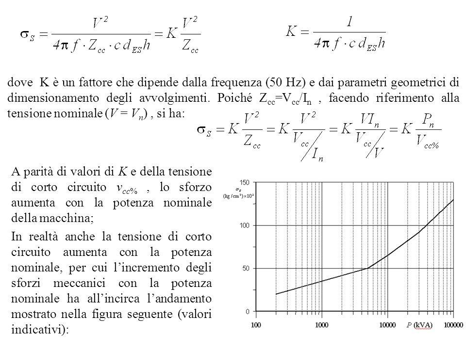 dove K è un fattore che dipende dalla frequenza (50 Hz) e dai parametri geometrici di dimensionamento degli avvolgimenti. Poiché Zcc=Vcc/In , facendo riferimento alla tensione nominale (V = Vn) , si ha: