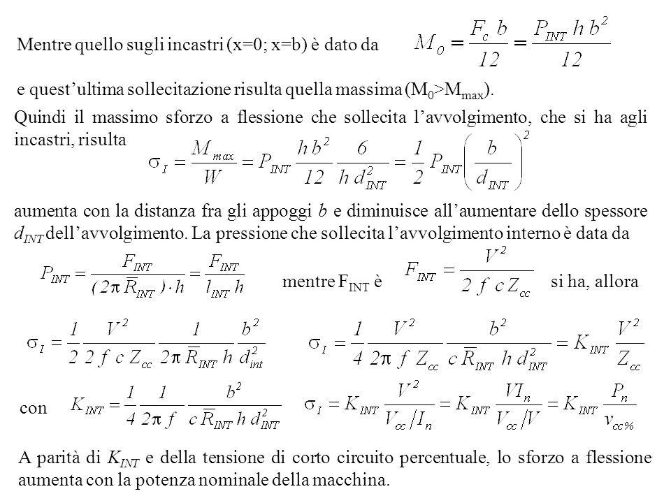 Mentre quello sugli incastri (x=0; x=b) è dato da