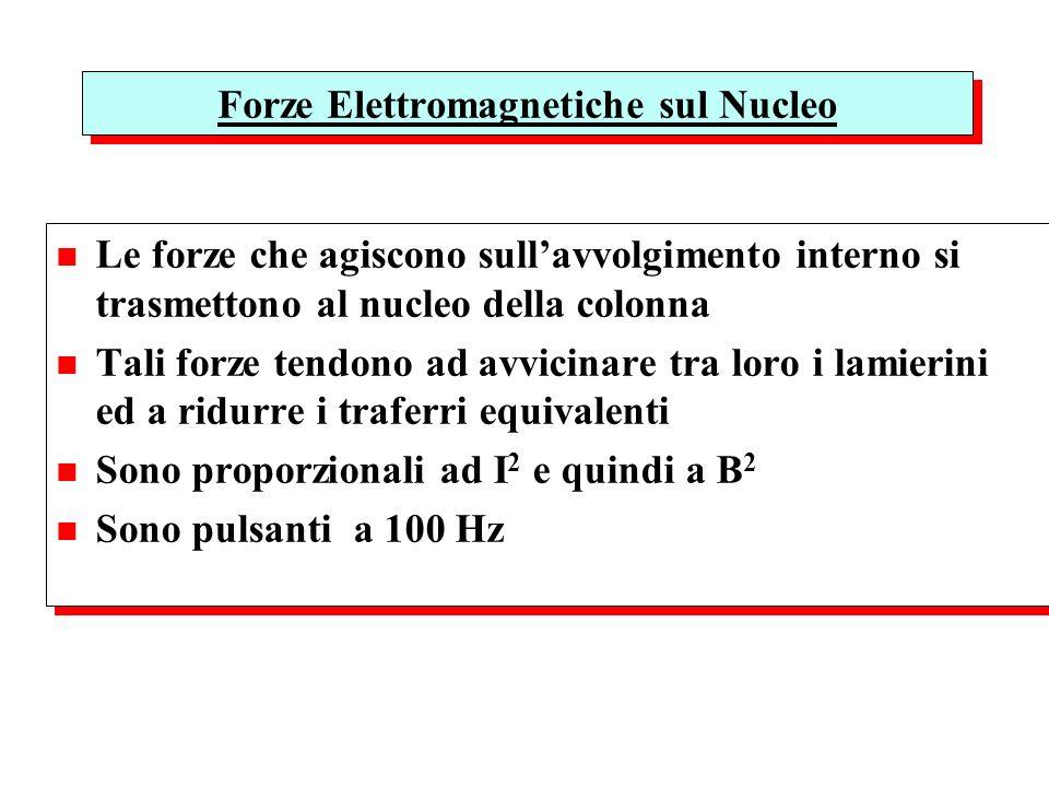 Forze Elettromagnetiche sul Nucleo