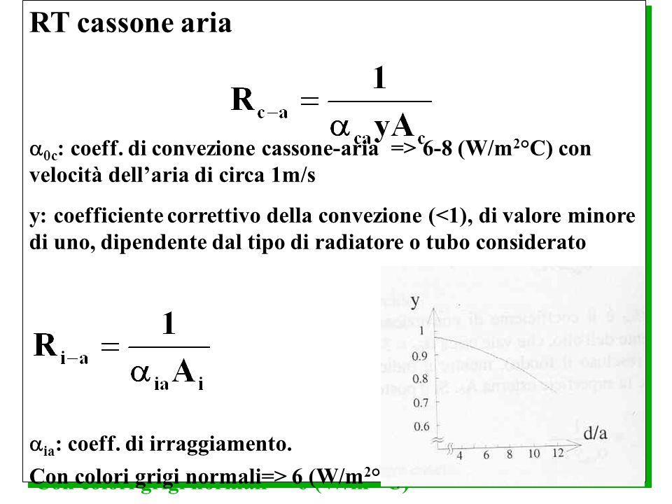 RT cassone aria0c: coeff. di convezione cassone-aria => 6-8 (W/m2°C) con velocità dell'aria di circa 1m/s.