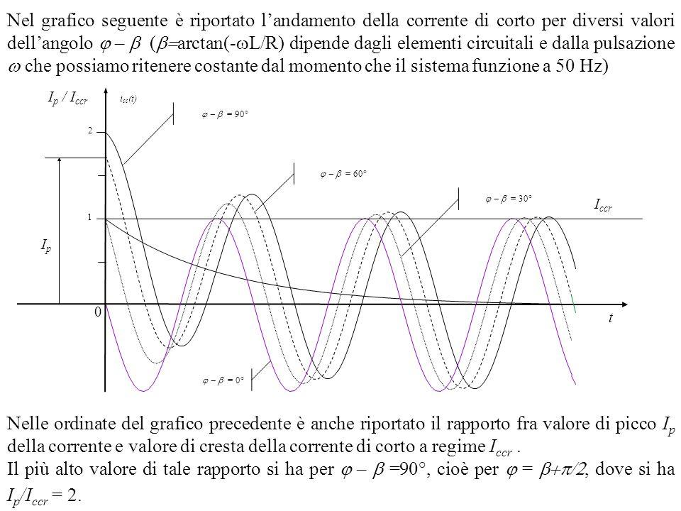 Nel grafico seguente è riportato l'andamento della corrente di corto per diversi valori dell'angolo j – b (b=arctan(-L/R) dipende dagli elementi circuitali e dalla pulsazione w che possiamo ritenere costante dal momento che il sistema funzione a 50 Hz)