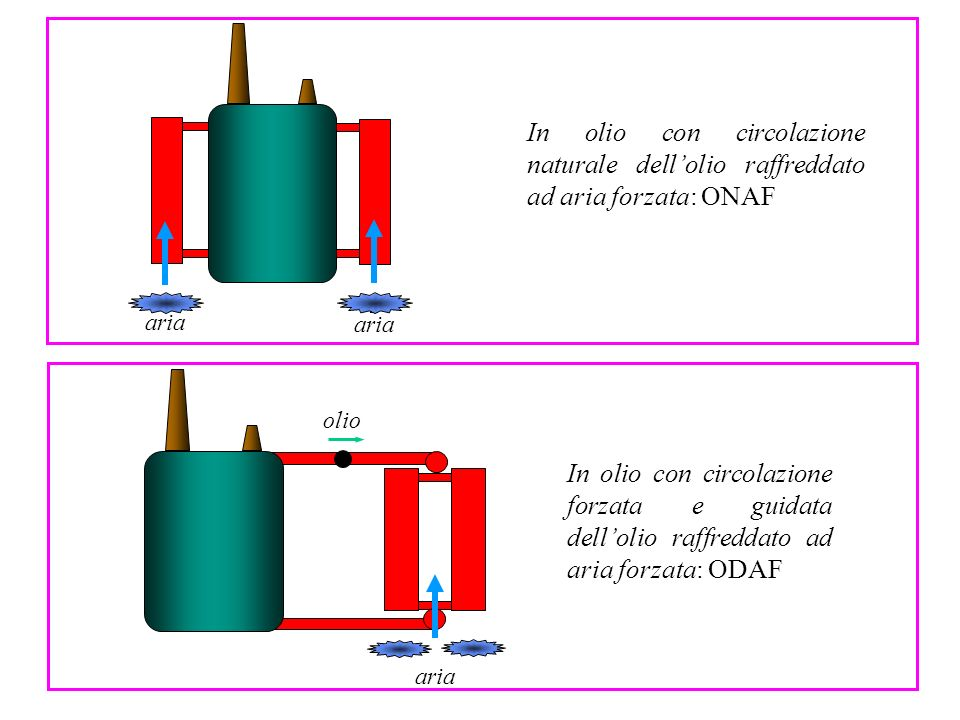 ariaIn olio con circolazione naturale dell'olio raffreddato ad aria forzata: ONAF. aria. olio.