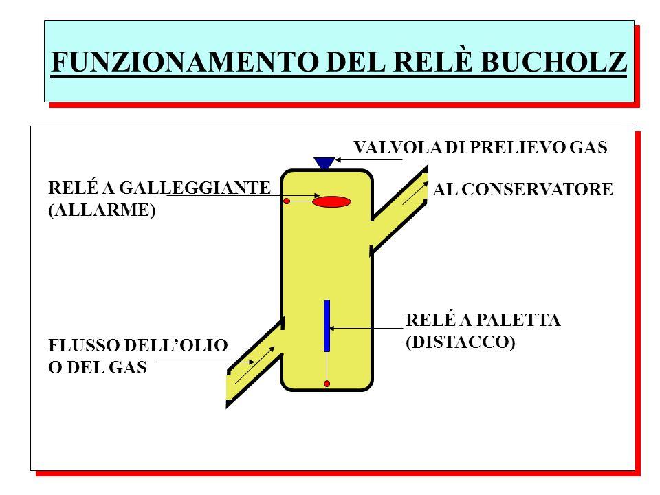 FUNZIONAMENTO DEL RELÈ BUCHOLZ