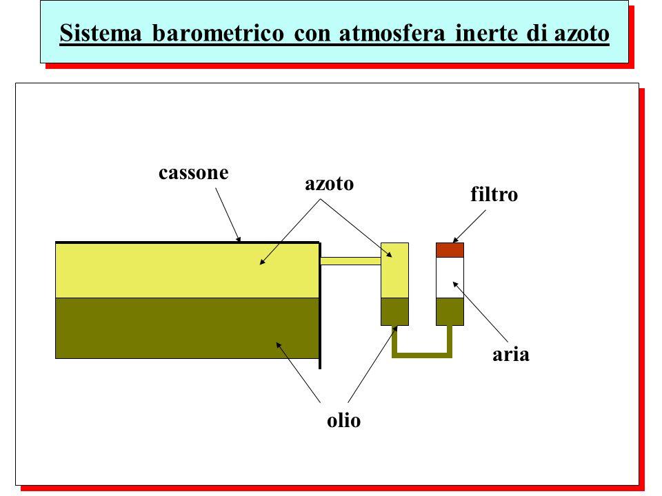 Sistema barometrico con atmosfera inerte di azoto