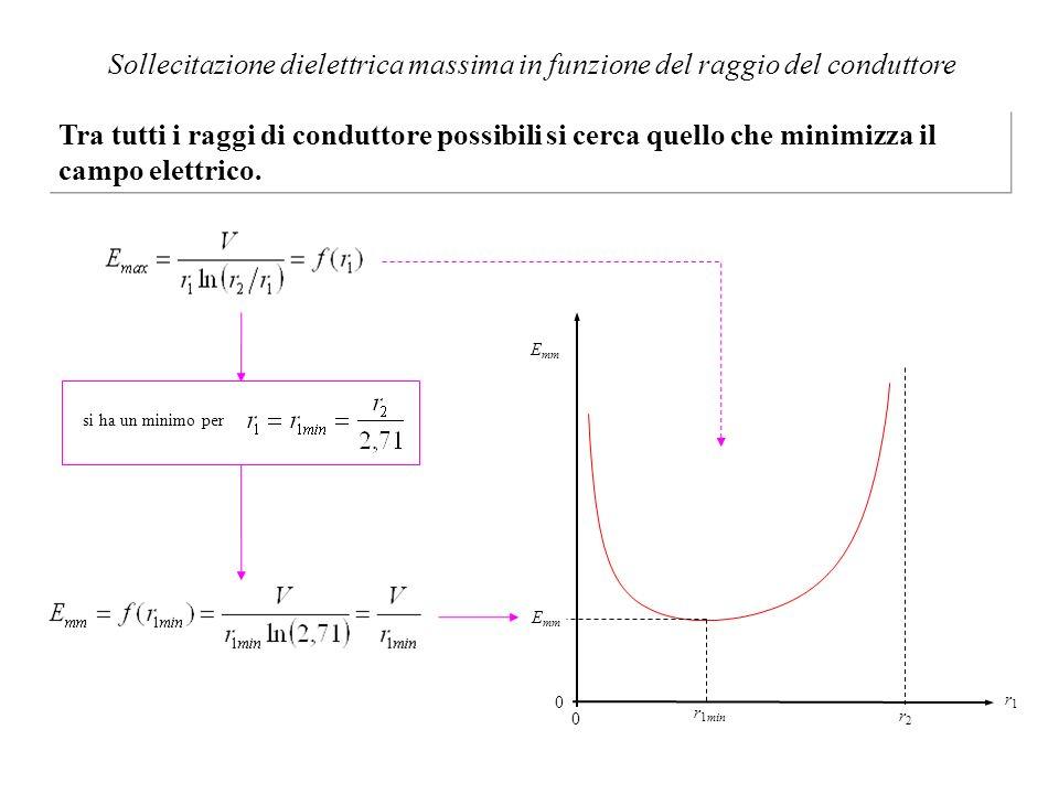 Sollecitazione dielettrica massima in funzione del raggio del conduttore