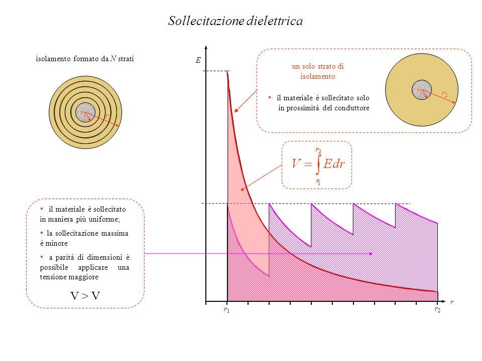 Sollecitazione dielettrica