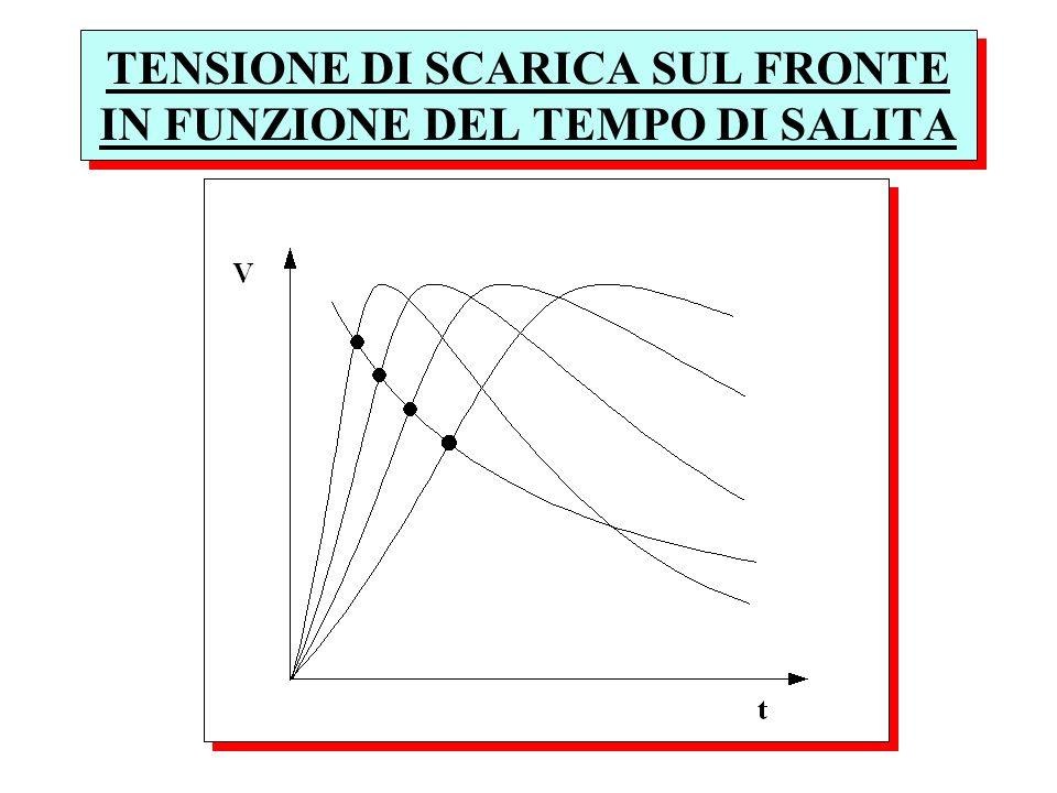 TENSIONE DI SCARICA SUL FRONTE IN FUNZIONE DEL TEMPO DI SALITA