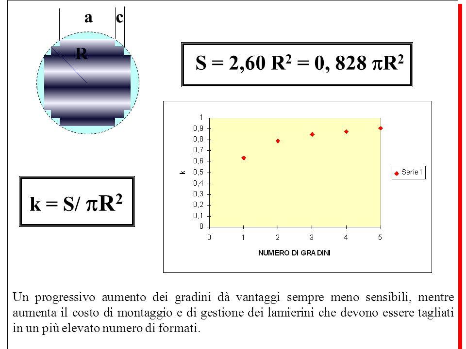 a c R. S = 2,60 R2 = 0, 828 R2. k = S/ R2.