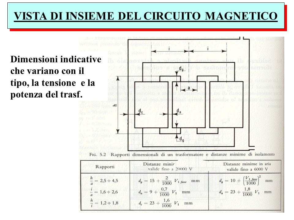 VISTA DI INSIEME DEL CIRCUITO MAGNETICO