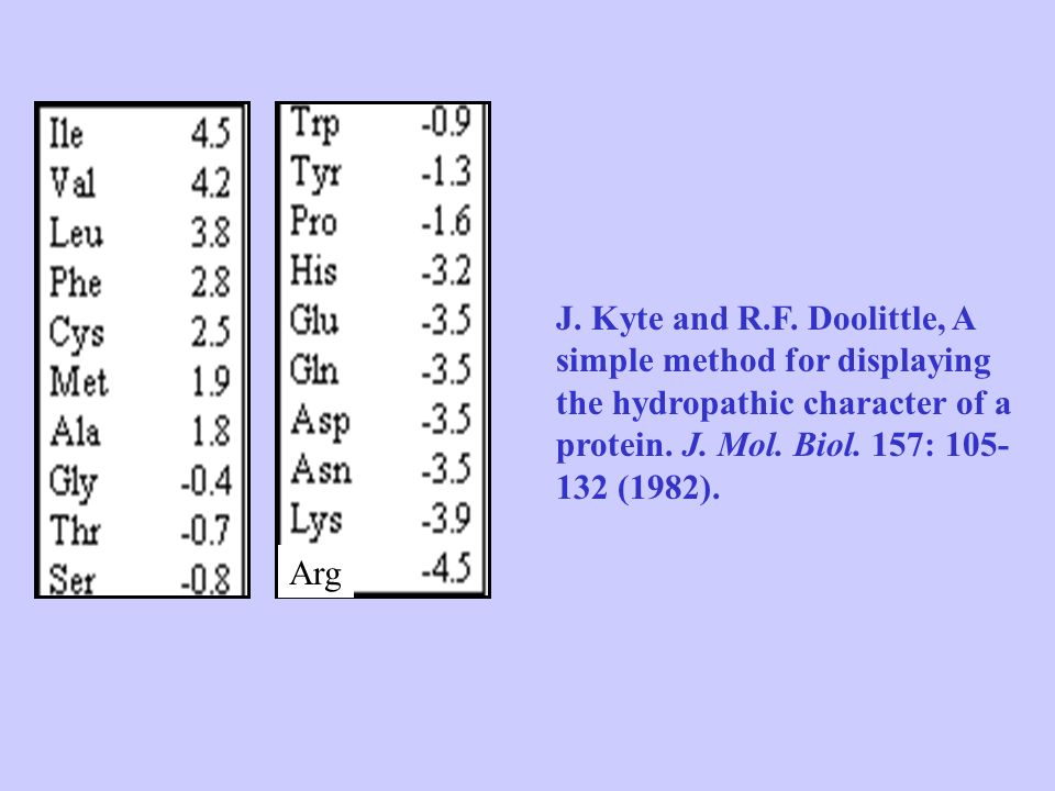 J. Kyte and R.F. Doolittle, A simple method for displaying the hydropathic character of a protein. J. Mol. Biol. 157: 105- 132 (1982).