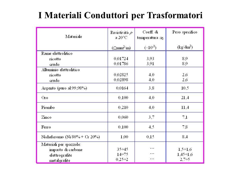 I Materiali Conduttori per Trasformatori