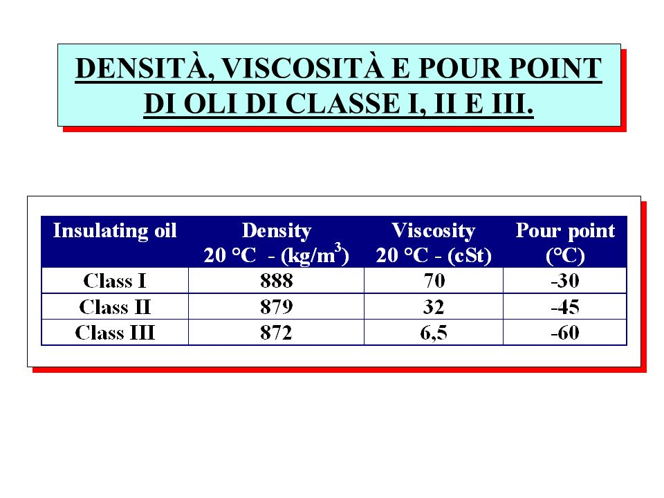 DENSITÀ, VISCOSITÀ E POUR POINT DI OLI DI CLASSE I, II E III.