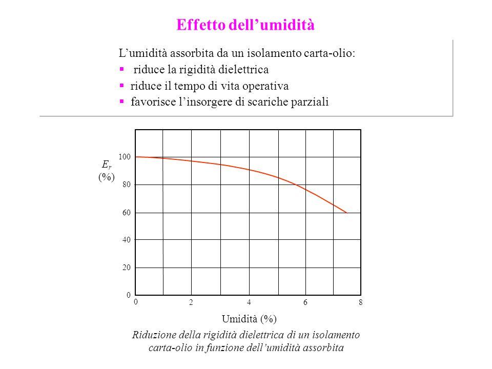 Effetto dell'umidità L'umidità assorbita da un isolamento carta-olio: