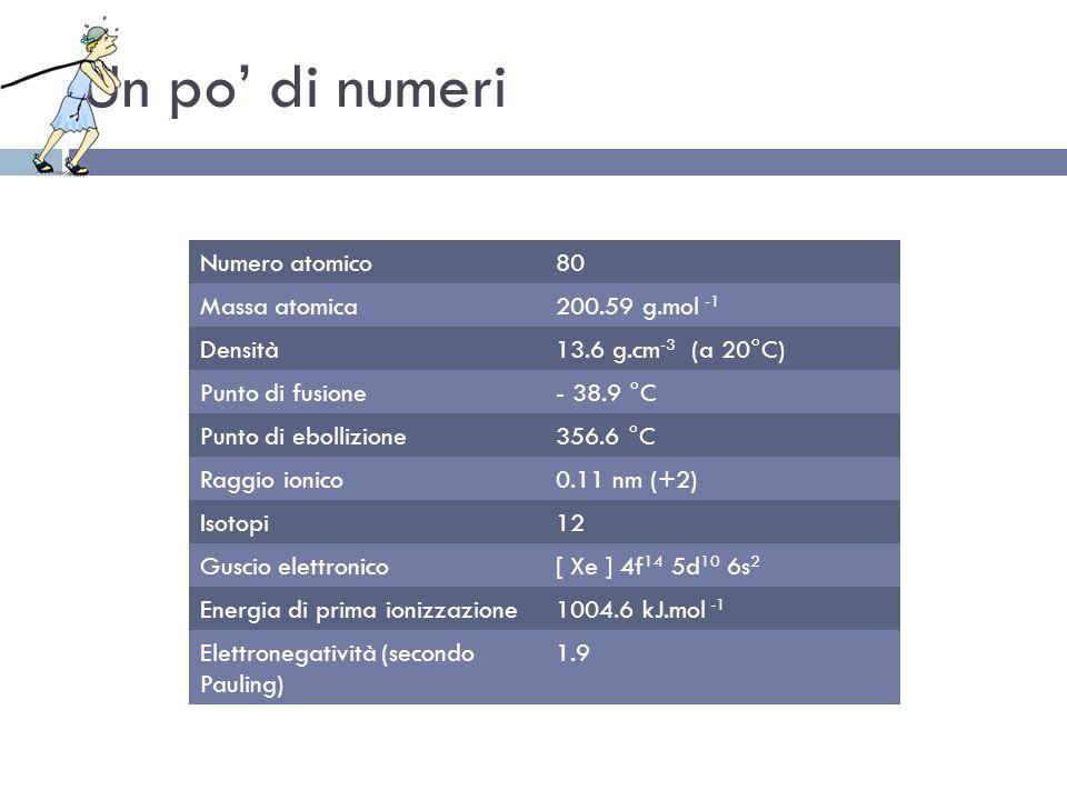 Un po' di numeri Numero atomico 80 Massa atomica 200.59 g.mol -1