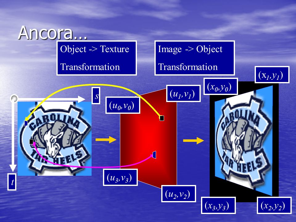 Ancora… Object -> Texture Transformation Image -> Object