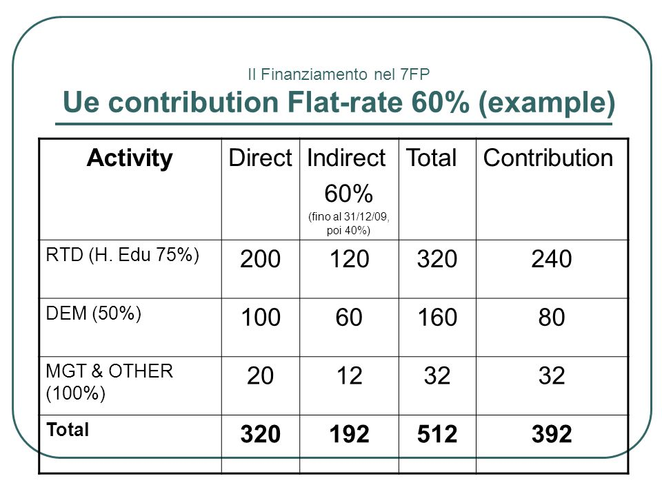 Ue contribution Flat-rate 60% (example)