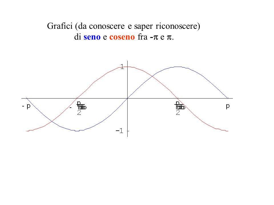 Grafici (da conoscere e saper riconoscere)