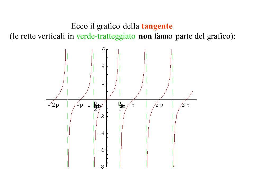 Ecco il grafico della tangente