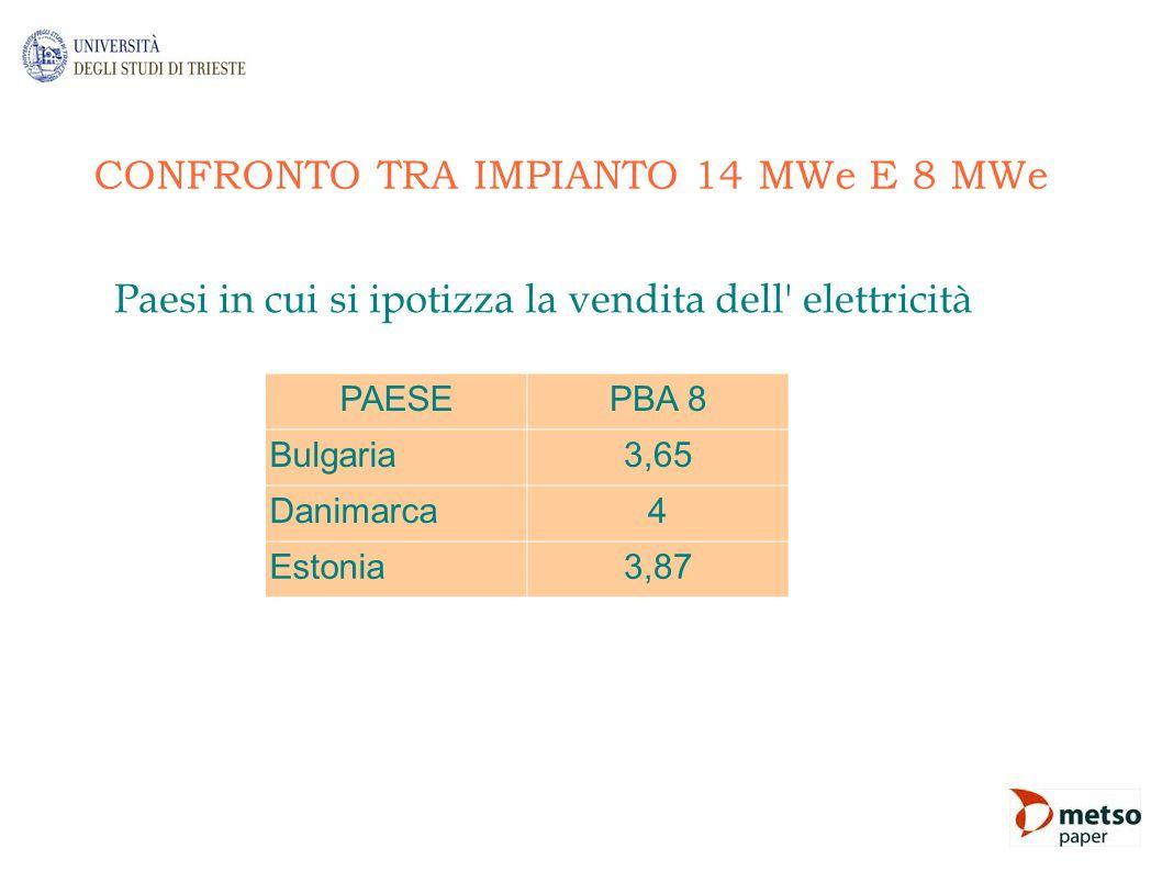 CONFRONTO TRA IMPIANTO 14 MWe E 8 MWe