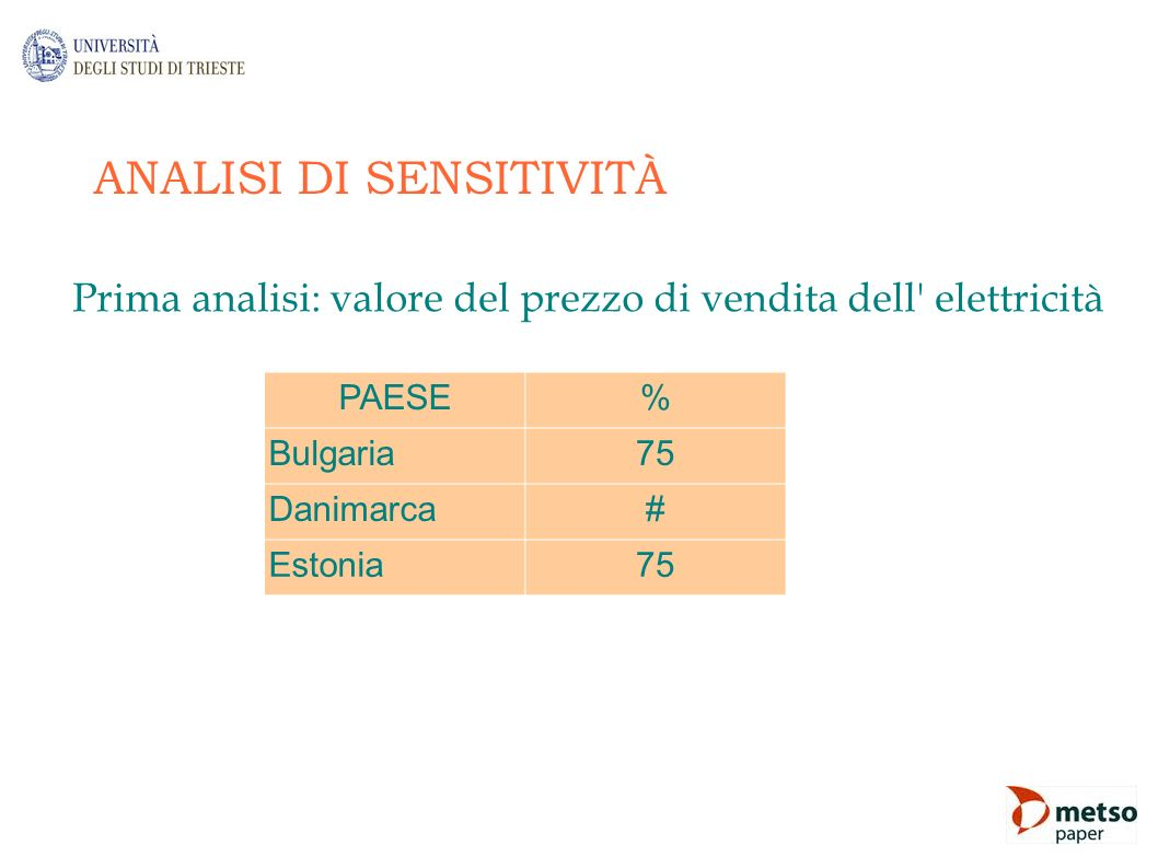 ANALISI DI SENSITIVITÀ
