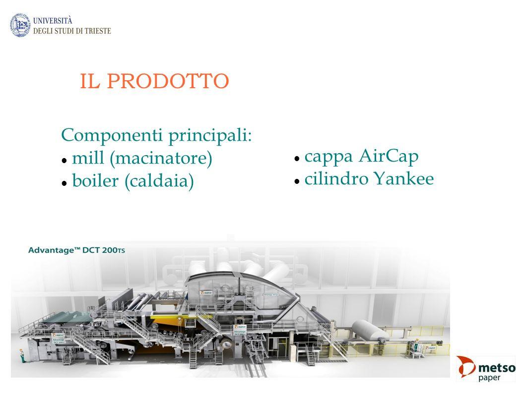 IL PRODOTTO Componenti principali: mill (macinatore) cappa AirCap
