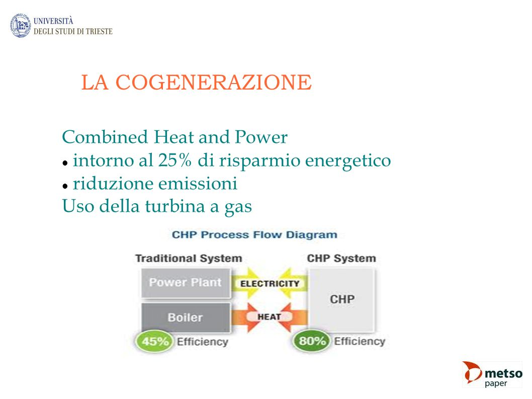 LA COGENERAZIONE Combined Heat and Power