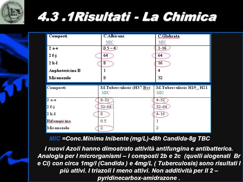 4.3 .1Risultati - La Chimica MIC. MIC. MIC. MIC. MIC =Conc.Minima Inibente (mg/L)-48h Candida-8g TBC.